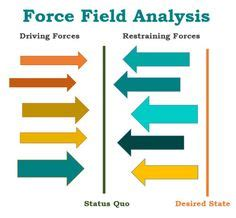 Case study on force field analysis